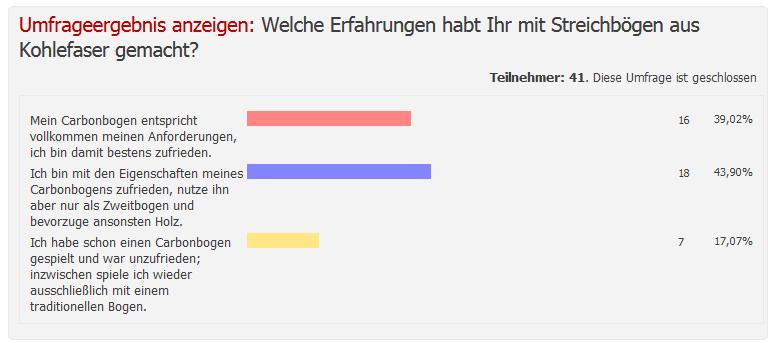 Umfrage Carbonbogen
