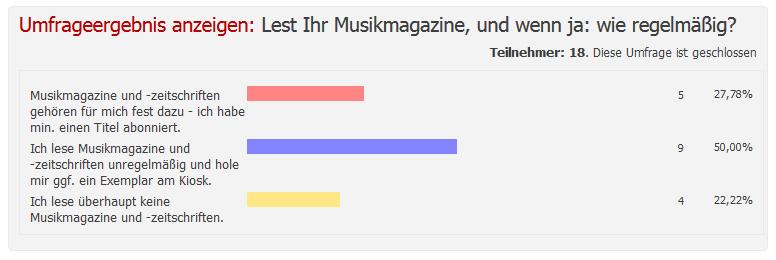 Umfrage Musikzeitschriften