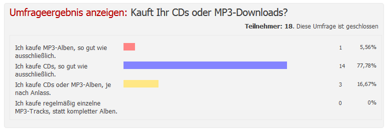 Umfrage CD vs MP3
