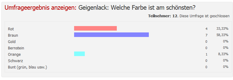 Umfrage Geigenlack