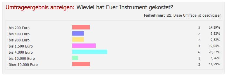 Umfrage: Wieviel hat Euer Instrument gekostet?