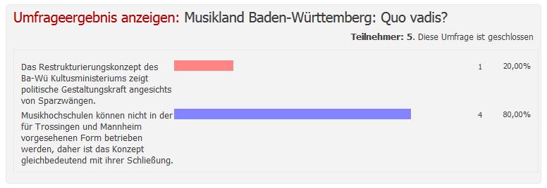 Umfrage Musikland Baden-Württemberg