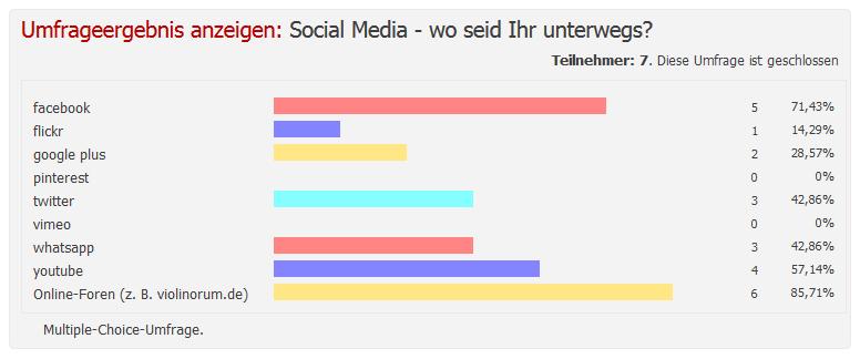 Umfrageergebnis Social Media